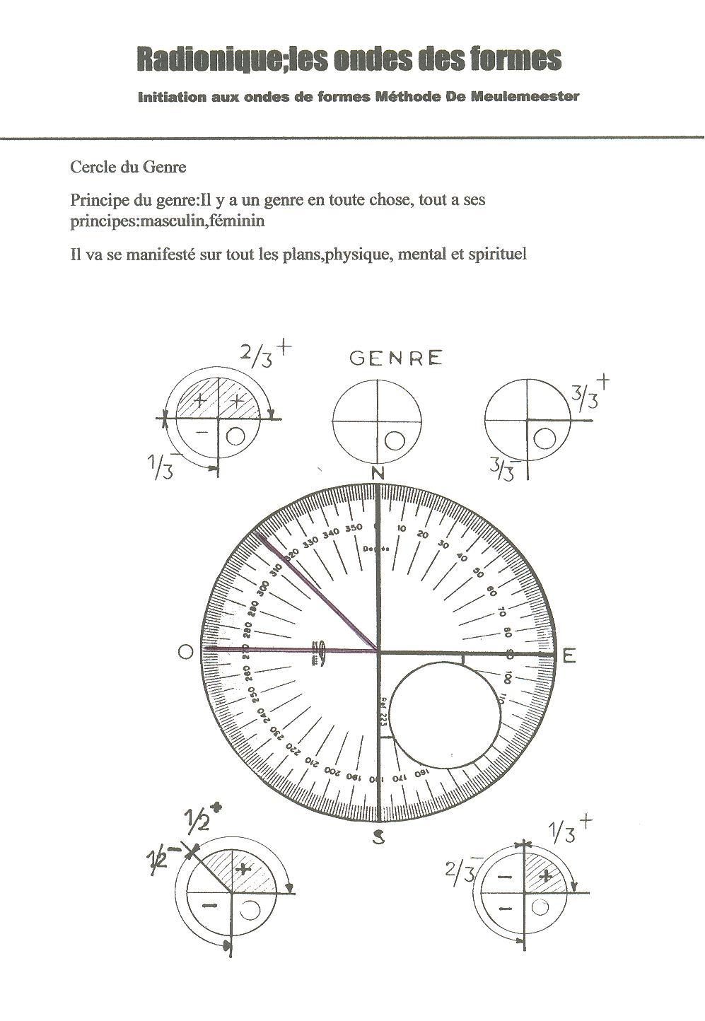 Etude des cercles : le genre
